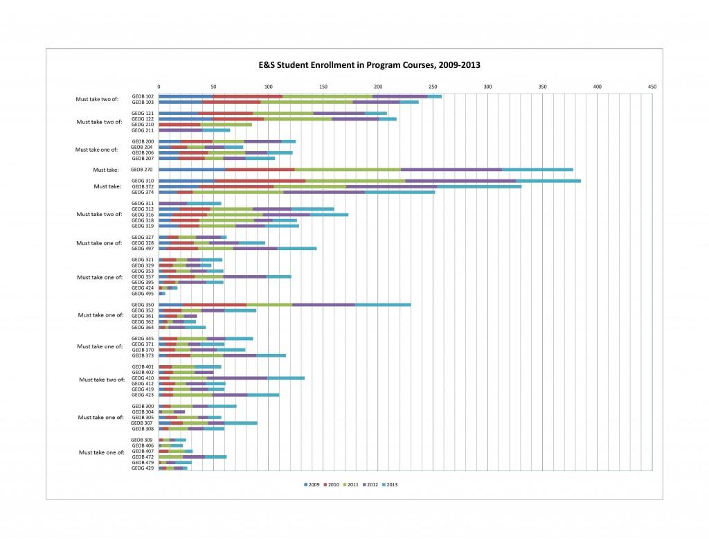Student Enrollment Pathways - GEOG-ES-Student-Enrolment-in-ES-Courses-2009-2013
